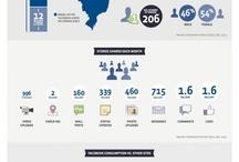 Infográficos de Midias Sociais - Inglês
