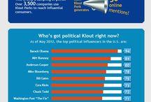 Understanding klout
