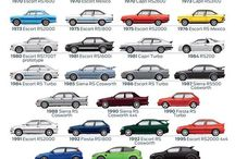 Every Ford Rs Model 1968 To 2016