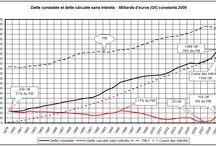 ECONOMIE / Mise à disposition de graphique ayant en commun le système économique dans lequel nous vivons