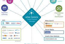 eZee Centrix - Channel Manager