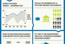 World Opinion / Different world surveys on place and business