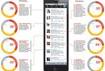 science of social media / by Sedona Bride Photogs Andrew
