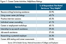 Career Services / Facts and figures about the career services office.