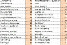 liste index glycémique