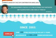 SEO, Marketing & Online Infographics