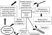 Sexologi