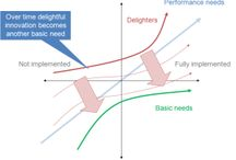 Agile / Agile is a growing software development movement emphasizing adaptability.
