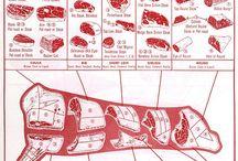 Beef cutting chart