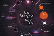 Cycle of a Star