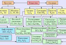 Химия+Физика+Информатика+и др.