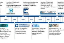 Duplomatic Motion Solutions Timeline