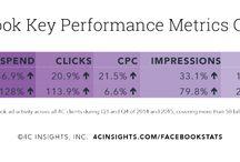 Social Ads Stats / Updates on advertising across social platforms.