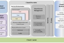 Cloud Computing Reference Architectures