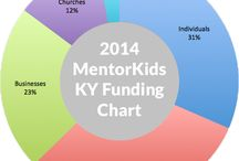 Program Explanation / Various things specific to MentorKids KY