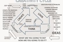 Creativity / What is creativity? How can creativity be taught? Quotes to deepen our thinking...