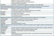 Tabla resumen, Dislalia, disglosia, disartria