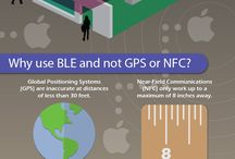 LBS & Beacon|NFC|BLE / Business Technology