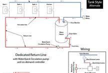 Hot water circulation