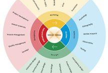Service Design frameworks