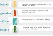 Tech Implementation & SAMR
