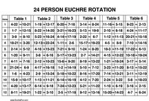 Euchre Printables / from our friends at EuchreFun. Rotation charts & score cards.