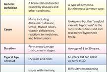 Dementia friendly project