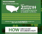 Infographics / Learn about CLSI documents with our infographics.