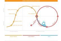 Design Thinking / DT LSU Agile