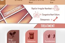 Hyperthyroidism (Graves Disease)