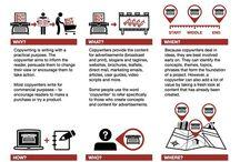Copywriting / Una raccolta di utili infografiche e risorse utili per gli appassionati di copywriting e di scrittura in genere