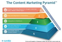 Content Marketing / Content Marketing Frameworks Info Graphics, Videos Tutorials, Quotes...