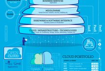 Cloud Computing / Talking everything around cloud computing including IT stack, the data center, software and cloud storage, compute & networking.