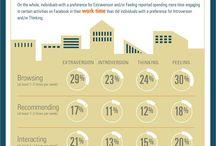 Statistics social media