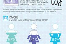 Metastatic Breast Cancer / Information for women with Stage IV, metastatic, or advanced breast cancer.
