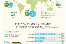 Elektromos autók Magyarországon
