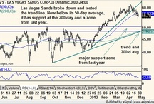 Chart of the Day / presented by Quick Takes Pro / by Michael Kahn,CMT
