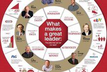 Wheel of Great Leadership