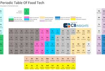 Food Tech & AG Tech