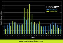 The Best Times of Day to Trade / A weekly series where we examine price volatility and volume to ascertain the best times of day to trade a particular market. You'll find the full details and analysis accompanying these charts on our website: BestBrokerDeals.com