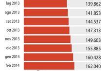 CreditiDeteriorati & Sofferenze / Il peso delle sofferenze in Italia é quasi quintuplicato dal 2008 a oggi