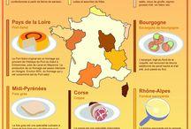 Spécialités régionales françaises