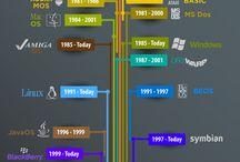 L Operating System