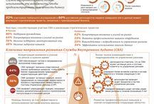 Исследование состояния профессии внутреннего аудитора 2015. Результаты российского опроса / Изменения, связанные с макроэкономической ситуацией, и динамика развития рынков оказывают существенное влияние на сегодняшнюю бизнес-среду. 73% респондентов во всем мире отмечают, что риски, с которыми сталкивается их бизнес, продолжают возрастать. Компании вынуждены адаптироваться и трансформировать свои бизнес-модели. Служба внутреннего аудита должна использовать эту возможность, чтобы продемонстрировать свою ценность бизнесу.