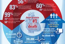 Lifes Simple 7 and Risk Factors