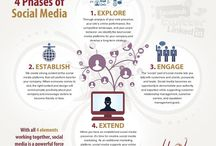 Social Media / How social media can effect your company and why it should be a part of your business plan.