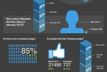 Infographics  / Infographics on topics relating to online marketing - SEO, PPC, social media and content marketing
