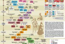 Bretagne, histoire et généalogie