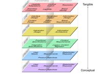 Software Development and Slotted Metaphor Graphics / A stacked graphic can depict the different layers in a software system. Use a slot graphic metaphor to show how individual elements connect to the whole.