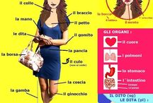 Learn Italian - Clothing and parts of the body / Learn Italian words for clothing and the body